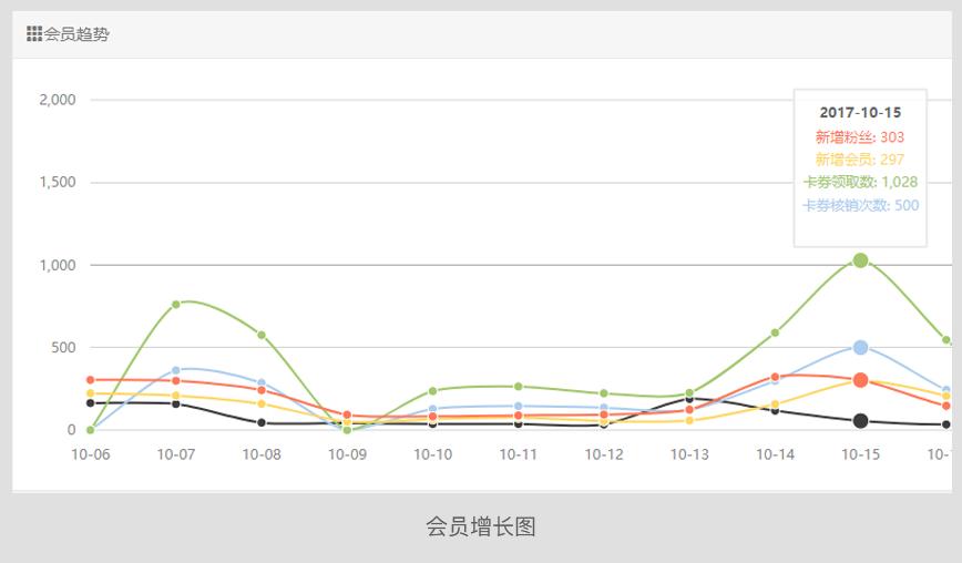 内容区域图片_会员增长.png