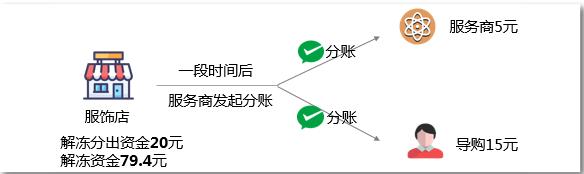 微信支付服务商分账服装店分成