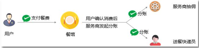 微信支付服务商分账餐饮外卖