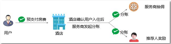 微信支付服务商分账酒店推荐奖励